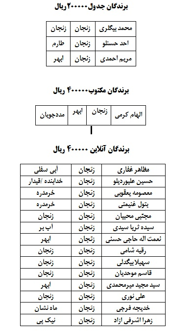 اسامی برندگان مسابقات آنلاین و مکتوب استان